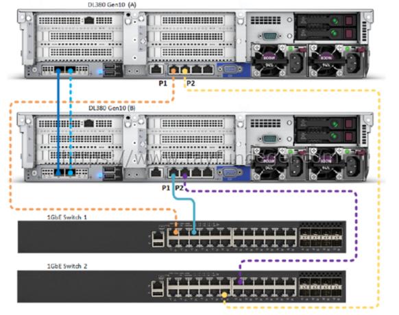 HPE SimpliVity ve Network Bağlantıları