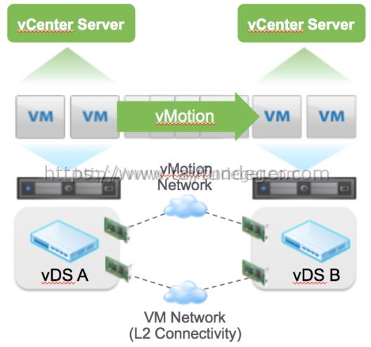 Cross-vCenter-vMotion