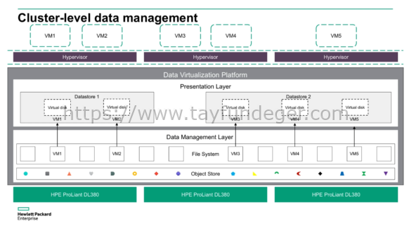 HPE Simplivity Data Virtualization Platform