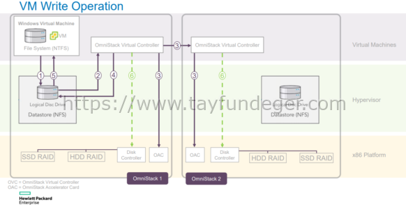 HPE OmniStack Virtual Controller Architecture