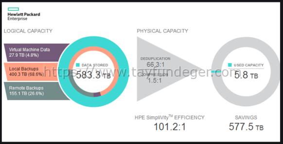HPE SimpliVity Capacity