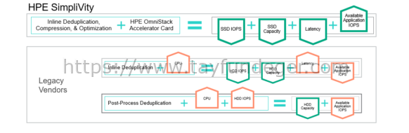 HPE Simplivity Deduplication vs Legacy Vendors