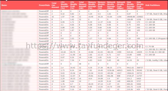PowerCli ile Haftalık VM Performans Raporu