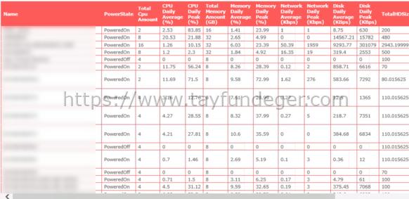 PowerCli ile Günlük VM Performans Raporu
