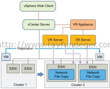 Replication In a Single vCenter Server