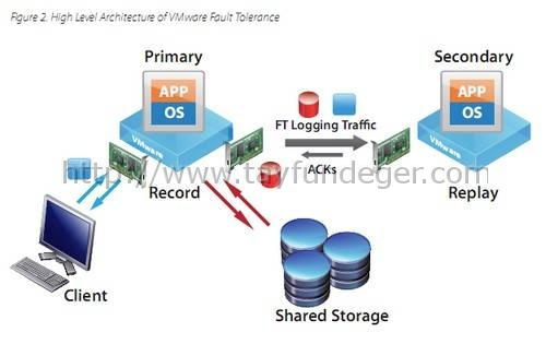VMware-Fault-Tolerance-Architecture-and-Performance
