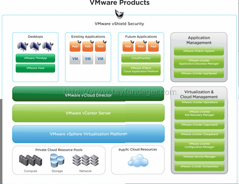 VMware-Product