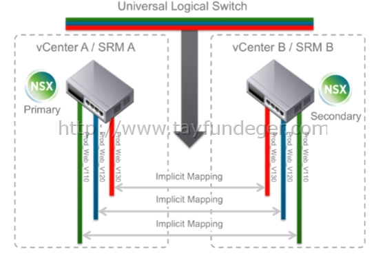 VMware-SRM-6.1-NSX-Universal-Logical-Switch