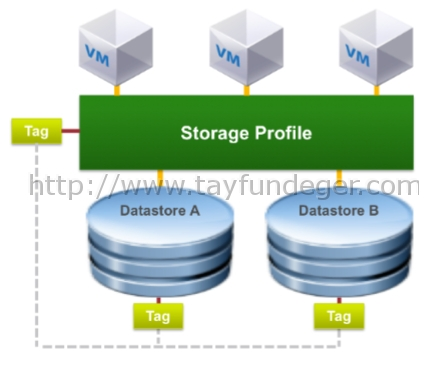 VMware-SRM-6.1-Storage-Profile-Based-Protection