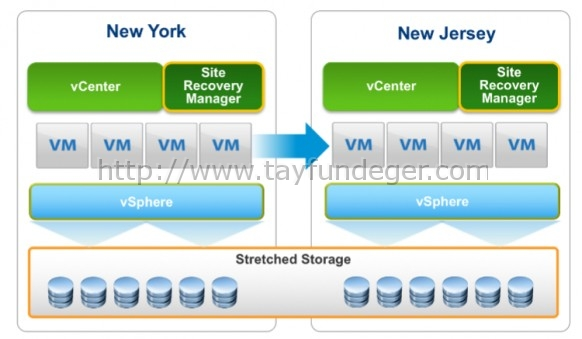 VMware-SRM-6.1-Stretched-Storage
