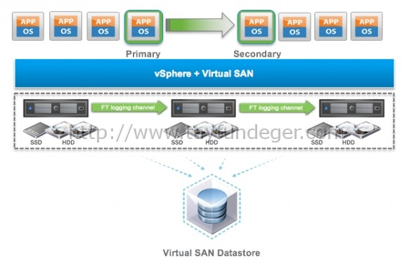 VMware-VSAN-6.1-SMP-FT-support