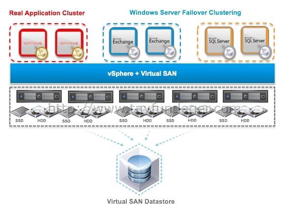 VMware-VSAN-6.1-cluster-support