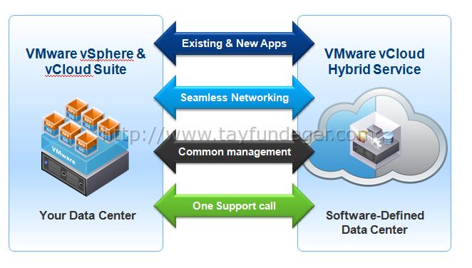 VMware-vCloud-Hybrid-Suite