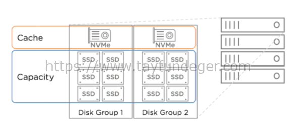 VSAN Disk Groups