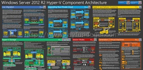 component-architecture