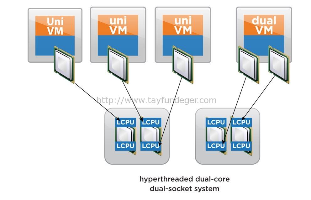 cpu-loadbalancing