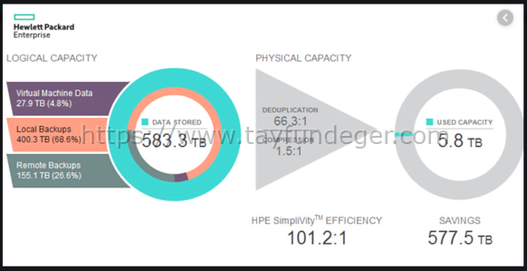 HPE Simplivity Deduplication
