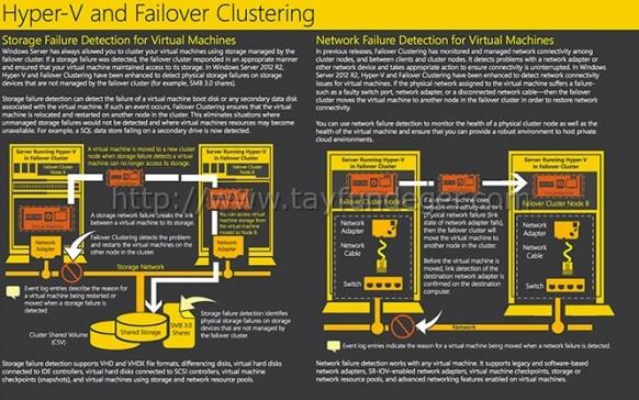 failover-clustering
