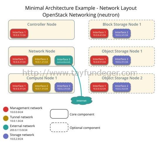 install-neutron-networks