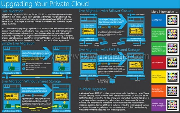 upgrade-private-cloud