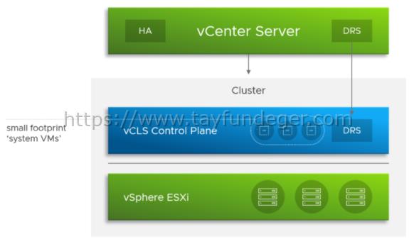 vSphere Cluster Services