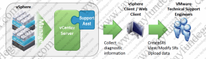 vCenter-Support-Assistant-How-It-Works-1024x296