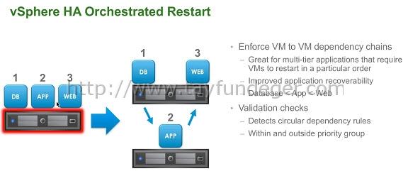 vsphere-orchestrated-restart