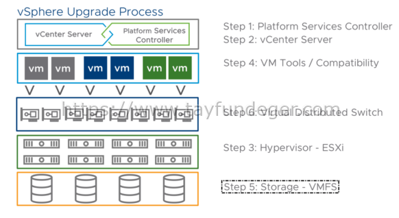 What is VMFS