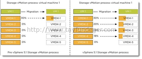 vmotion5