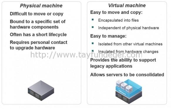 why-use-virtual-machine